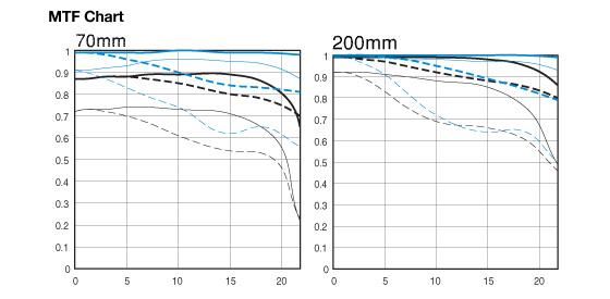 Canon EF 70-200mm MTF chart